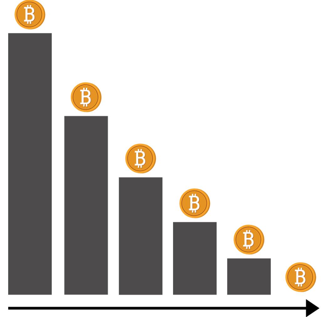 Bitcoin deflationär