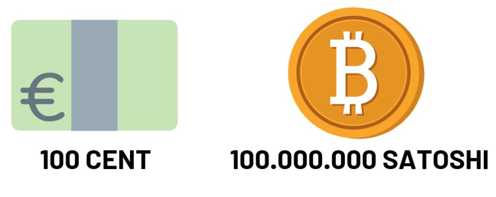 Bitcoin Teilbarkeit