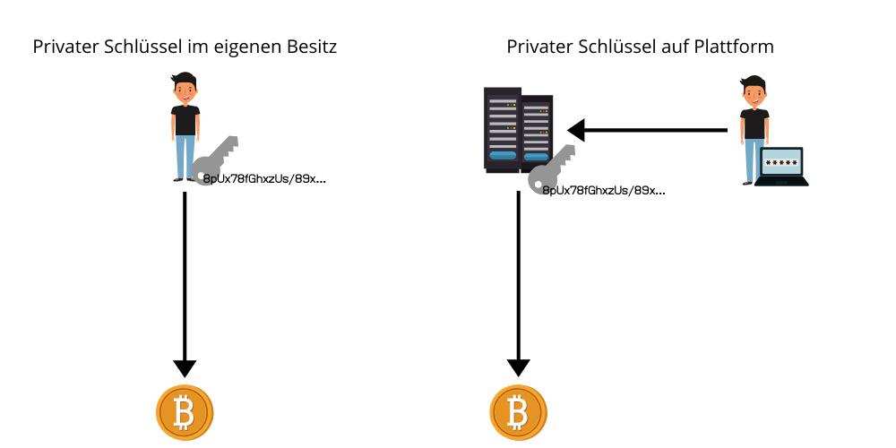 Bitcoin private Schlüssel