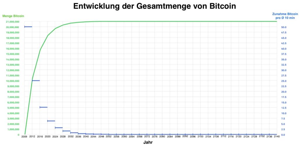 Bitcoin Entwicklung Gesamtmenge