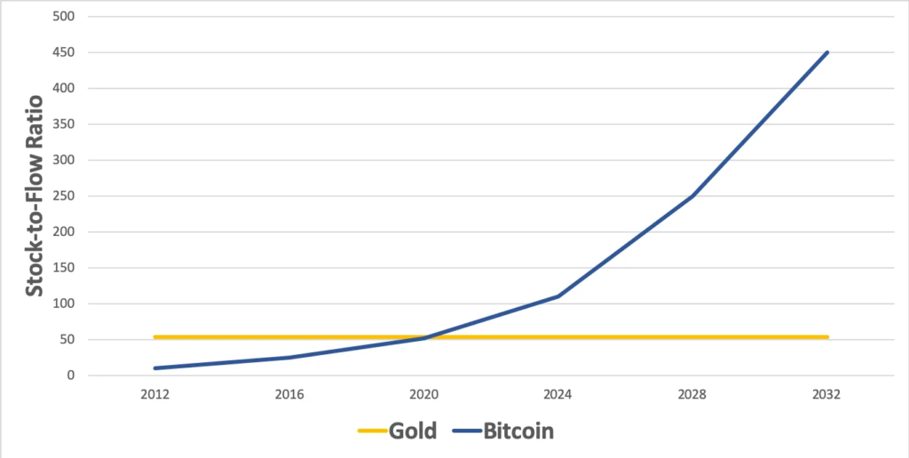 Bitcoin Stock to Flow Gold