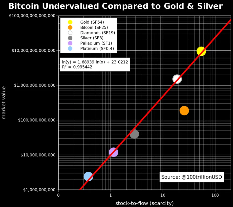 Bitcoin Stock to Flow Gold Silber