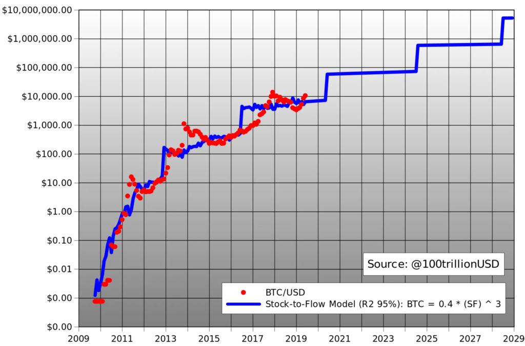 Bitcoin Preisentwicklung Zukunft
