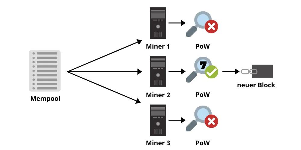 Bitcoin Mining Mempool