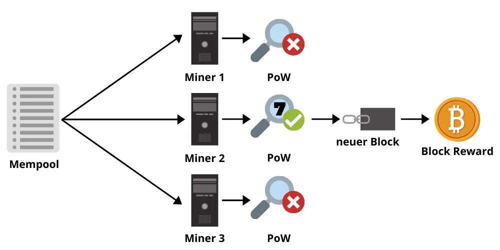 Bitcoin Mining Block Reward