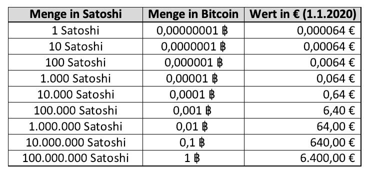 Anzahl Satoshi Bitcoin