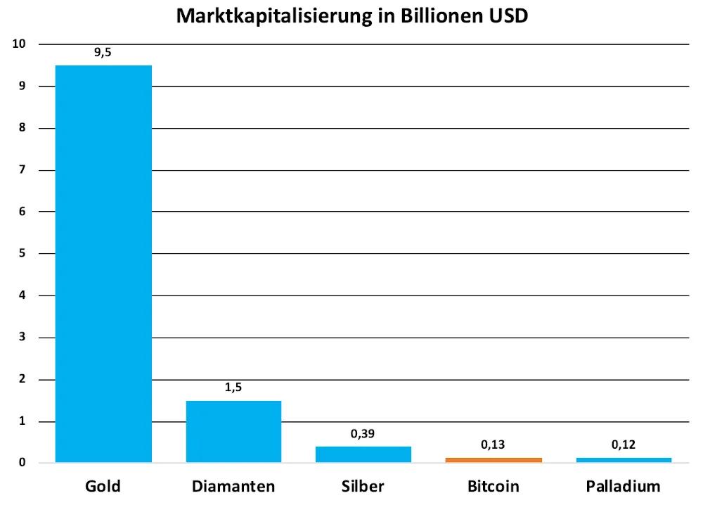 Marktkapitalisierung Bitcoin