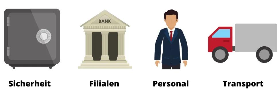 Energieverbrauch Finanzsystem Bankensystem