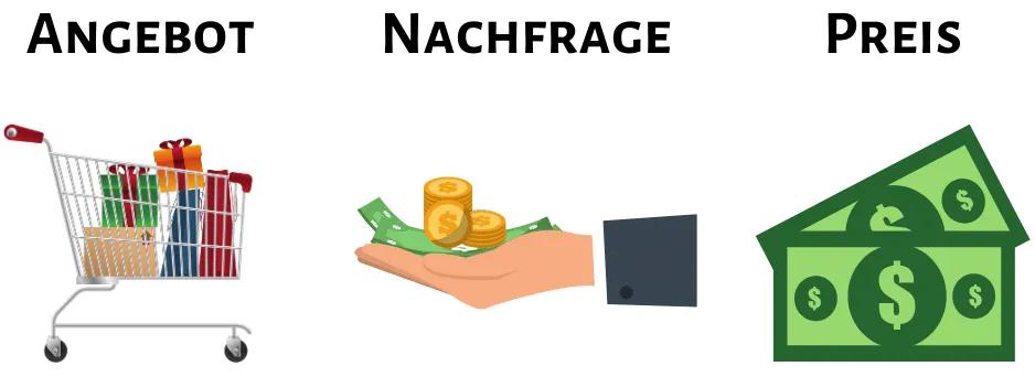 Bitcoin Angebot Nachfrage